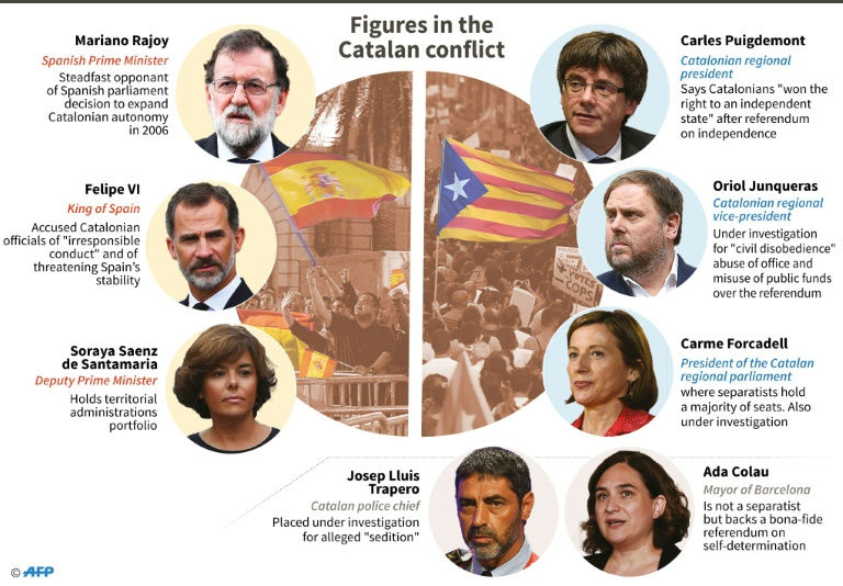 Spain moves to seize powers from Catalonia's separatist government