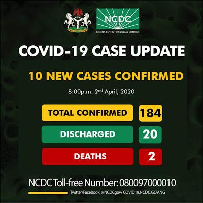 NCDC/newsheadline247.com