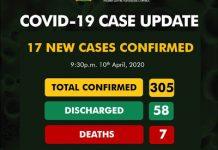 NCDC-new cases newsheadline247.com