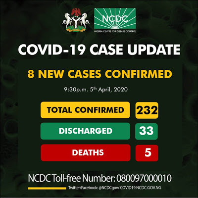 BREAKING: COVID-19 cases toll in Nigeria rises to 232 as NCDC confirms eight new patients