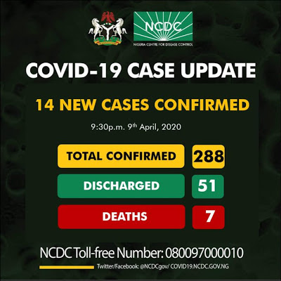 Coronavirus: Nigeria confirms 14 new COVID -19 cases, now records 288 infections