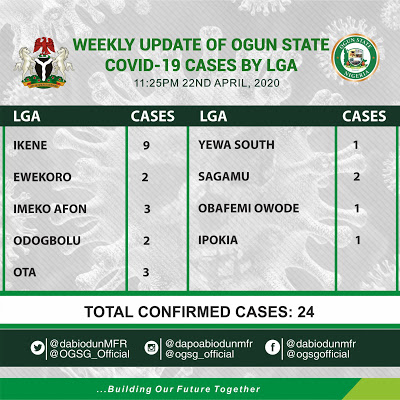Coronavirus: Ogun cases top 20 as Ota records 3 patients in a day