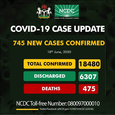 Attention! 745 new COVID-19 cases recorded…Nigeria's highest in a day …total now exceed 18,000 - newsheadline247.com