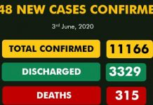 Nigeria COVID-19 deaths exceed 300 as total infections top 11,000 - newsheadline247.com