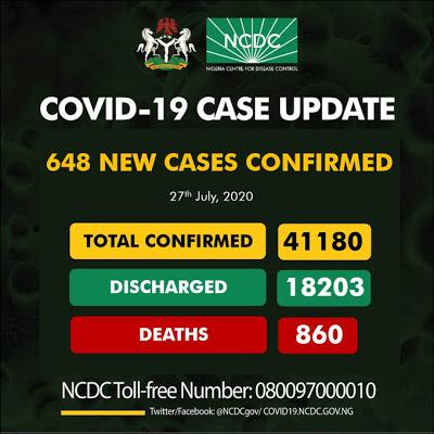 Just In: Nigeria confirms 648 fresh COVID-19 cases - newsheadline247.com