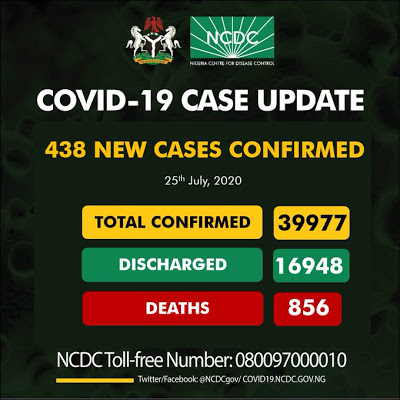 Nigeria records 438 new COVID-19 cases as total infections close on 40 000 - newsheadline247.com