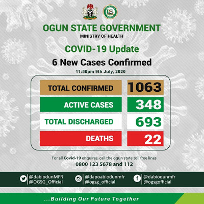 Ogun State now with 348 active COVID-19 cases - Govt - newsheadline247.com