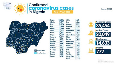 Nigeria confirmed COVID-19 cases exceed 35,000 as NCDC records 600 new infections - newsheadline247.com