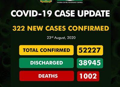 Nigeria's COVID-19 death toll tops 1,000 as virus cases hit 52,227 - newsheadline247.com