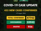 Nigeria records 453 new COVID-19 cases, total infections now 47,743