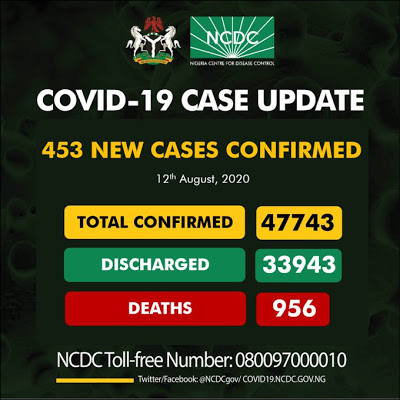 Nigeria records 453 new COVID-19 Cases, total infections now 47,743 - newsheadline247.com